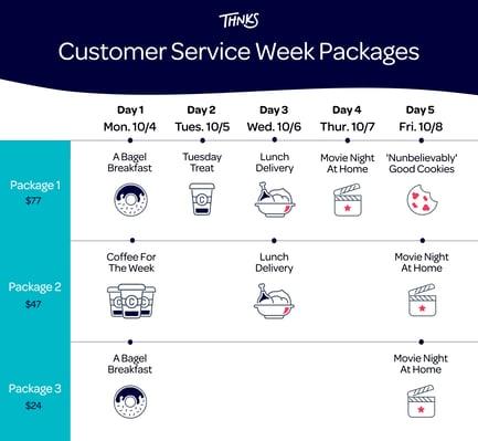 Thnks Customer Service Week Packages-2
