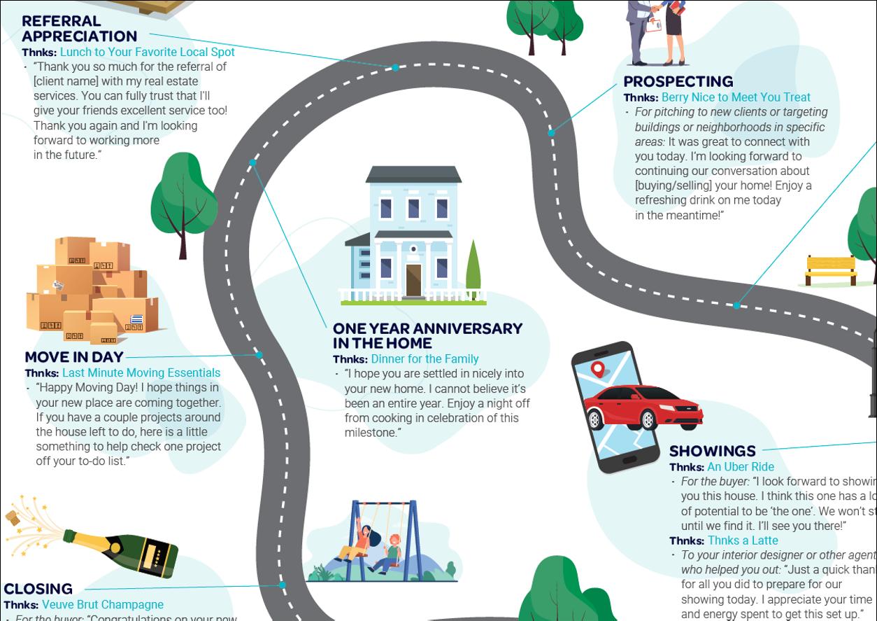 Thnks Real Estate Roadmap